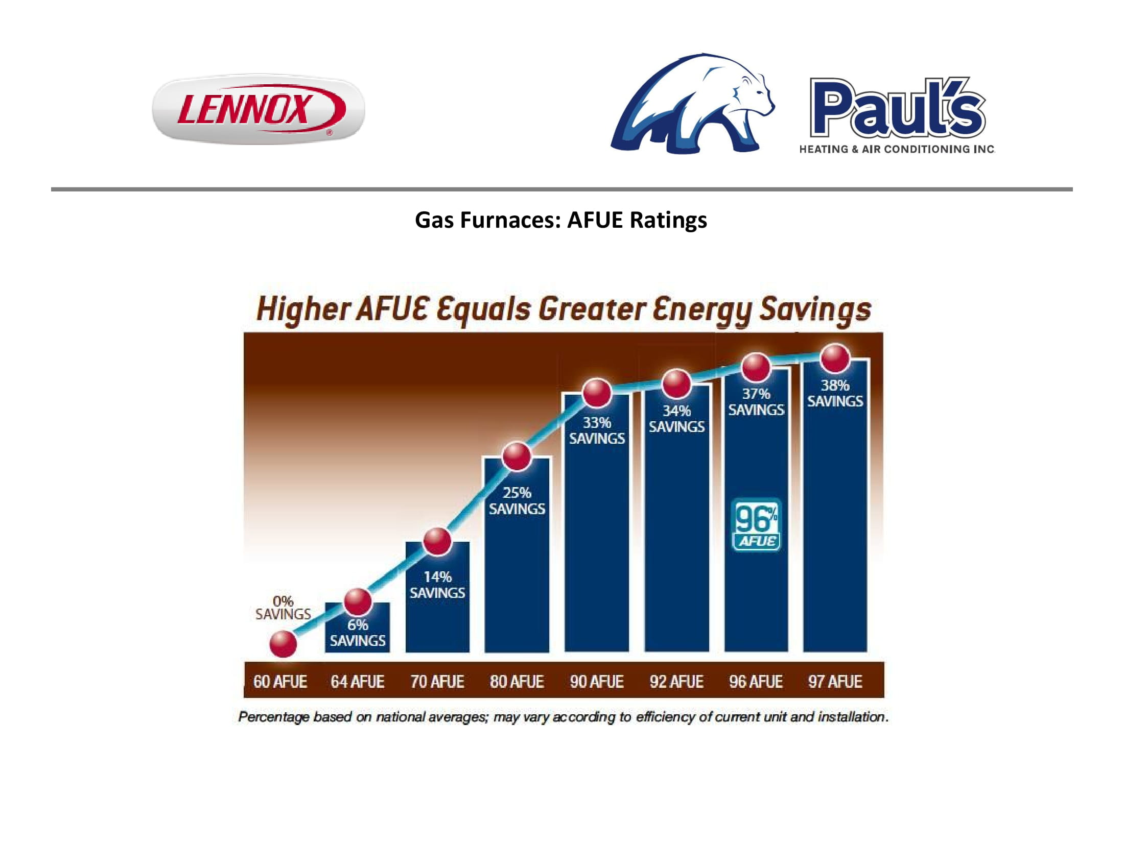 AFUE-Efficiency-Chart