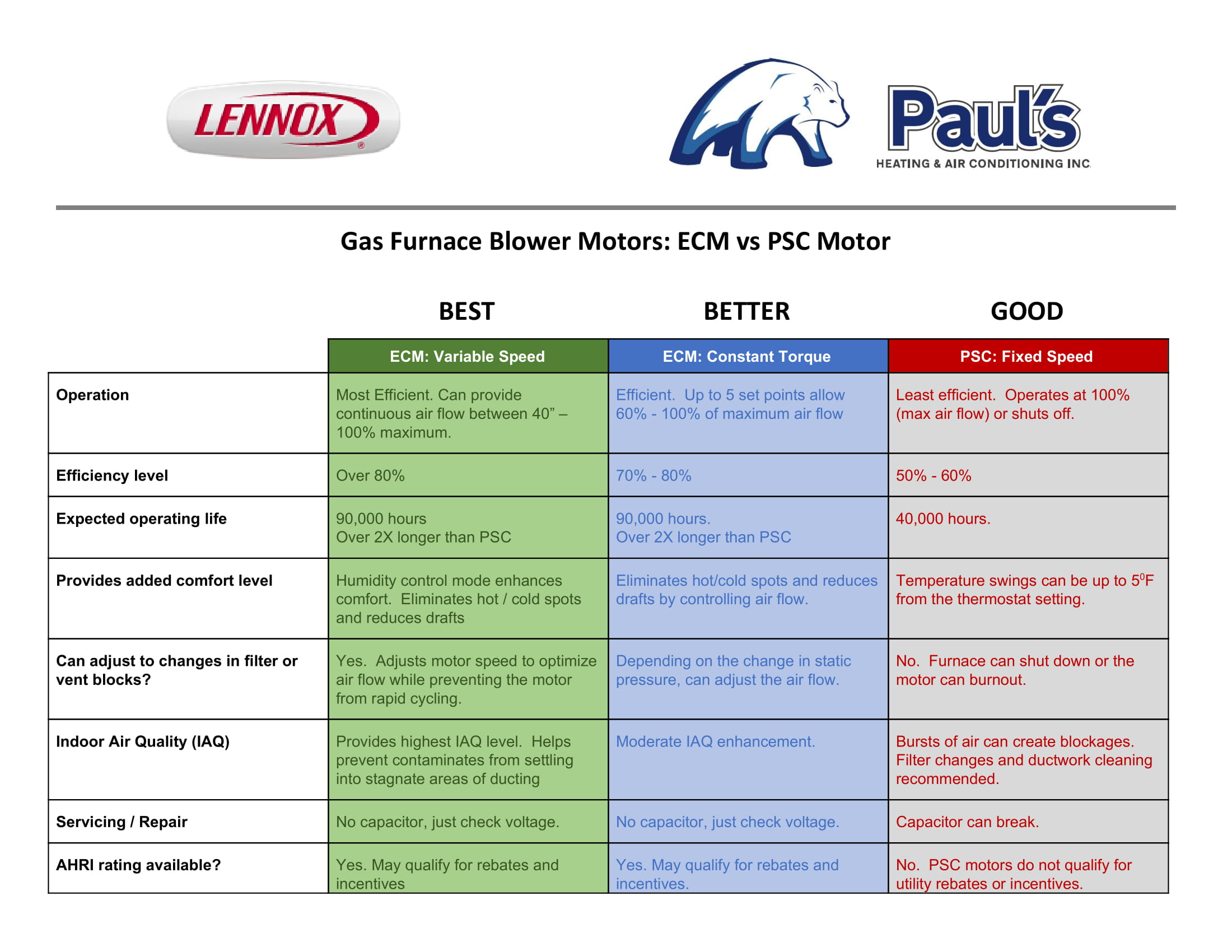 blower-motor-comparison-chart